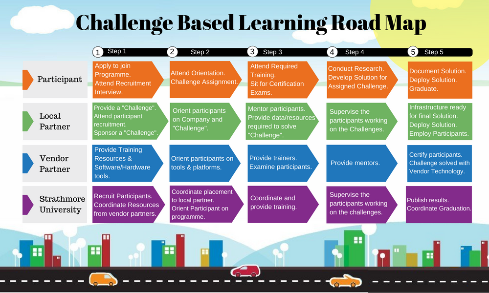 Challenge Based Learning Road Map - Draft 2